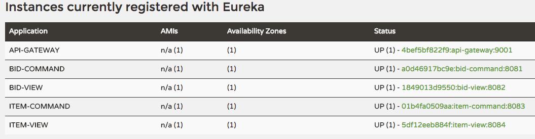 Eureka and Feign – Learn  Write  Repeat